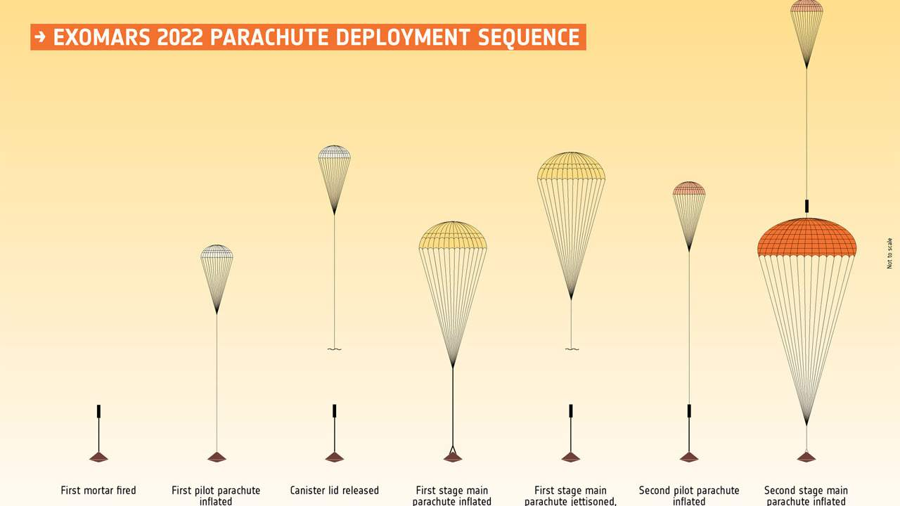 ESA completes the first ExoMars high-altitude parachute drop test