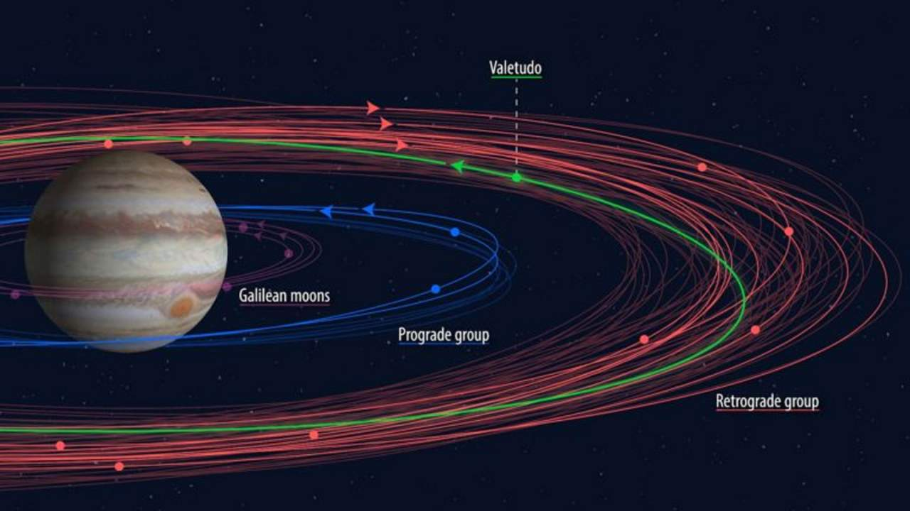 Amateur astronomer discovers a new Jovian moon