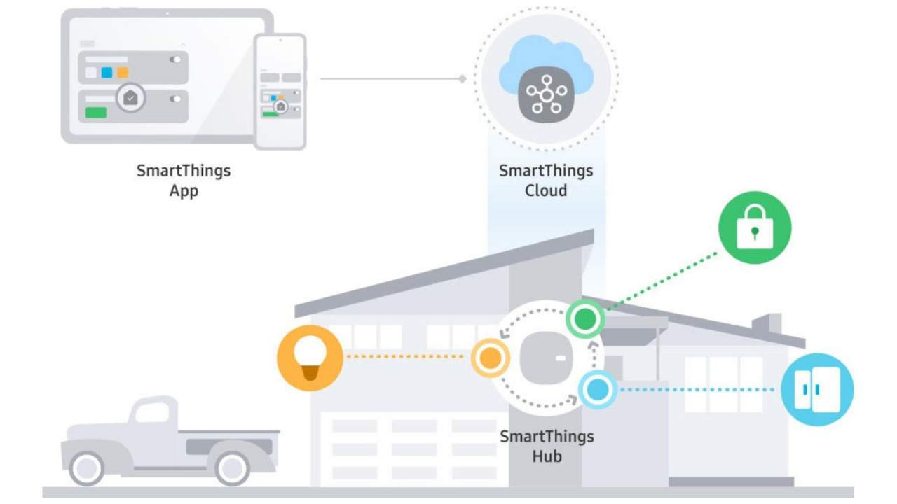 SmartThings Edge lets smart homes work without an Internet connection
