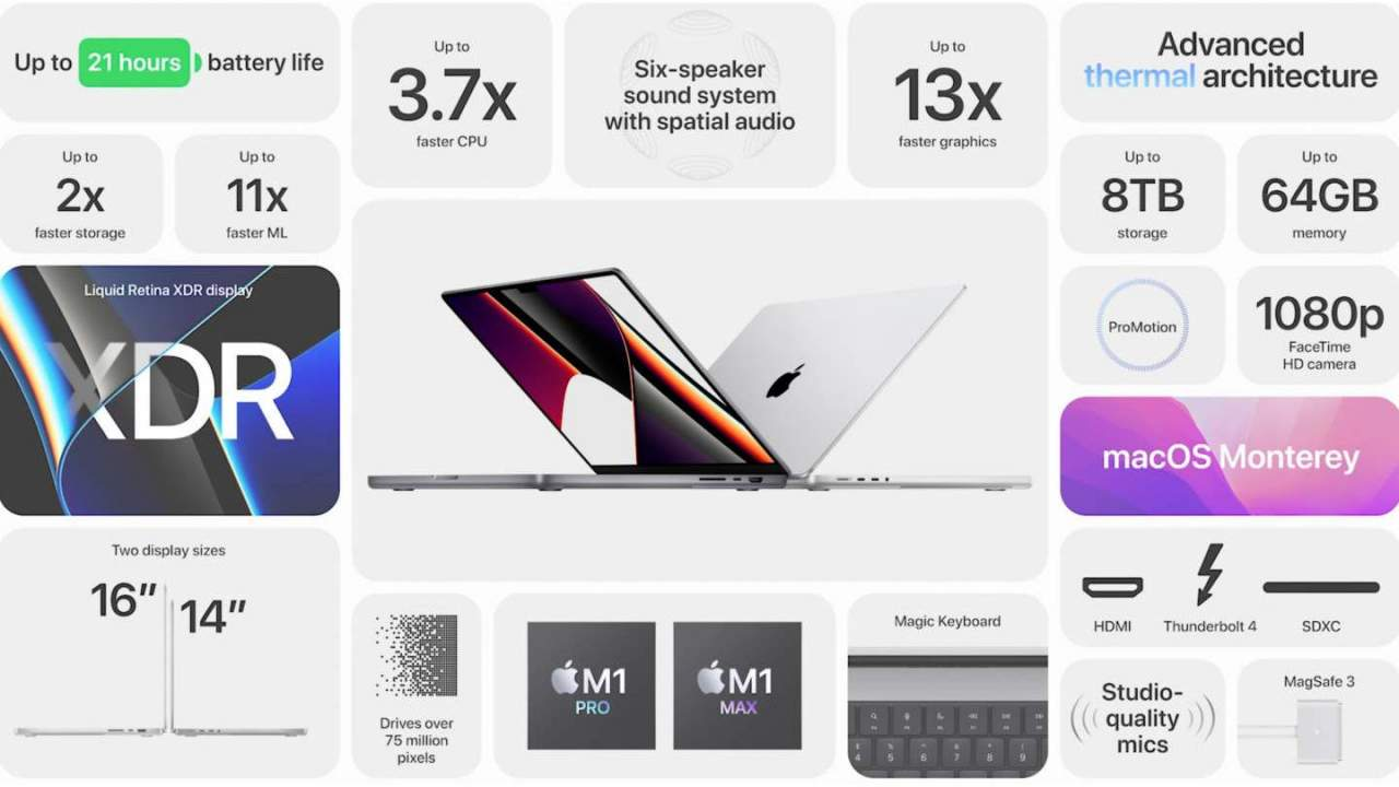 MacBook Pro pre-orders might not ship until December at the latest